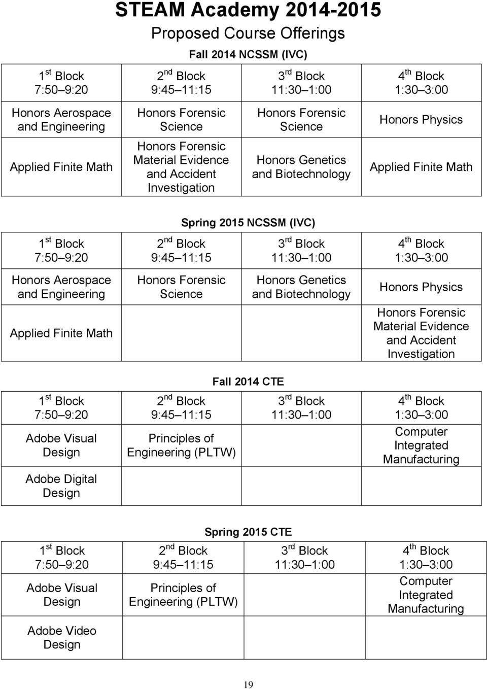 Block 7:50 9:20 Honors Aerospace and Engineering Applied Finite Math 1 st Block 7:50 9:20 Adobe Visual Design Adobe Digital Design Spring 2015 NCSSM (IVC) 2 nd Block 9:45 11:15 Honors Forensic