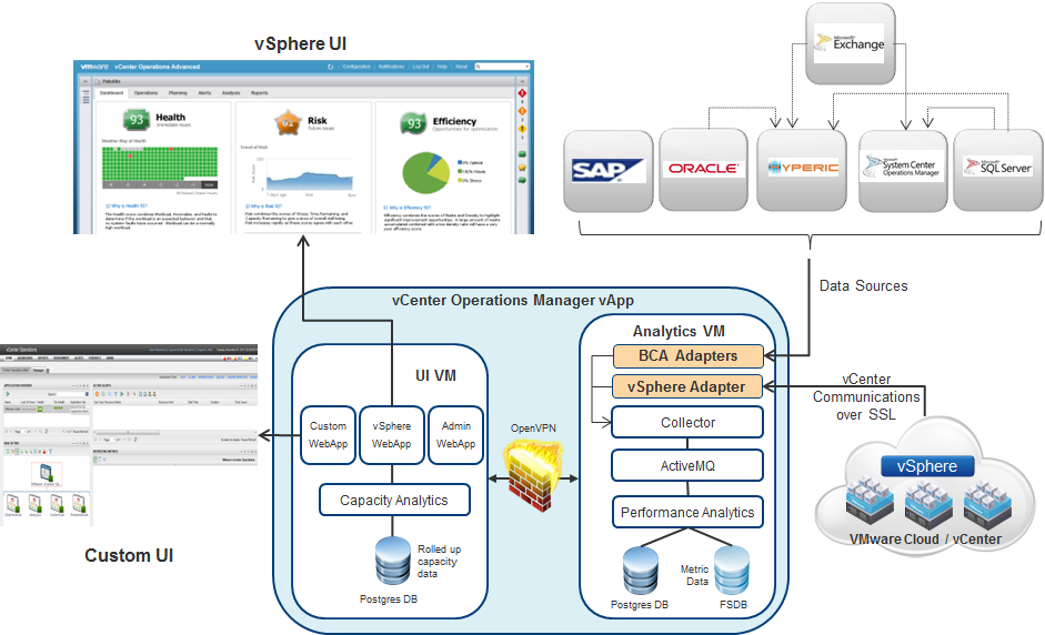 Mnitring Business Critical Applicatins with The fllwing diagram shws the high level architecture f vcenter Operatins Manager. Figure 1.