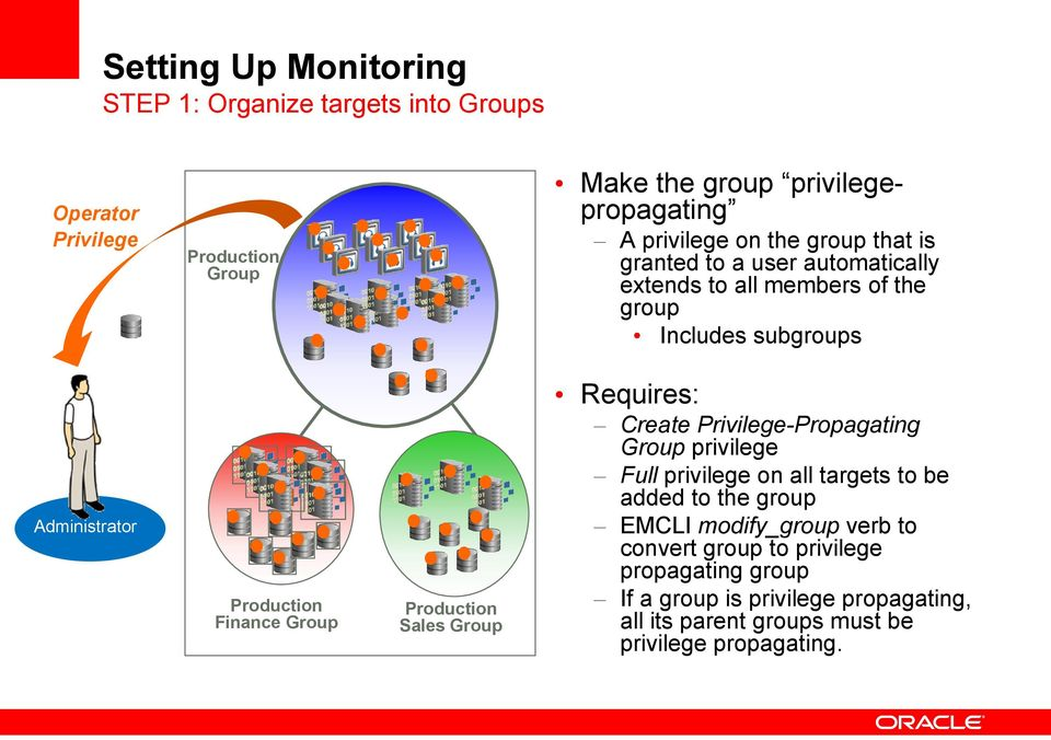 Production Sales Group Requires: Create Privilege-Propagating Group privilege Full privilege on all targets to be added to the group EMCLI