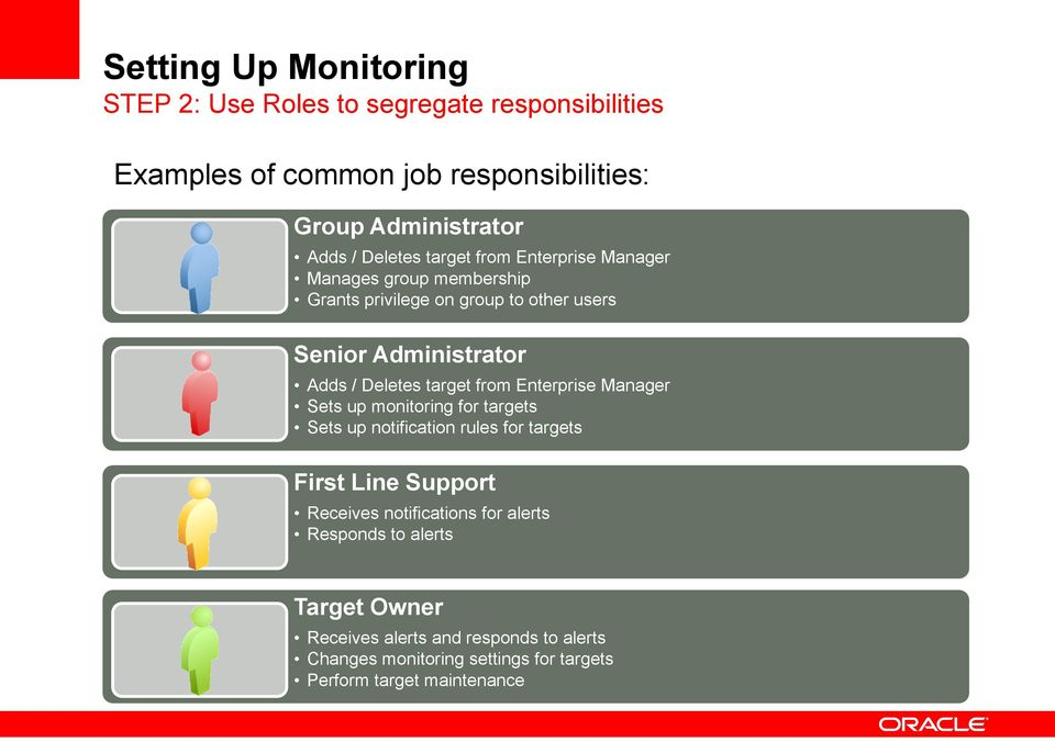 target from Enterprise Manager Sets up monitoring for targets Sets up notification rules for targets First Line Support Receives notifications