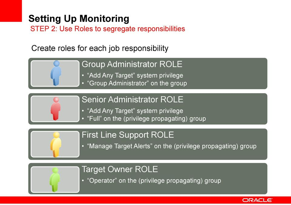 ROLE Add Any Target system privilege Full on the (privilege propagating) group First Line Support ROLE Manage