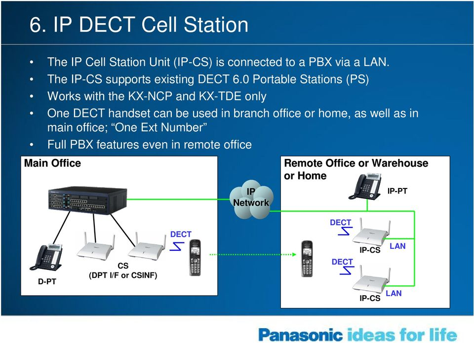 0 Portable Stations (PS) Works with the KX-NCP and KX-TDE only One DECT handset can be used in branch office or