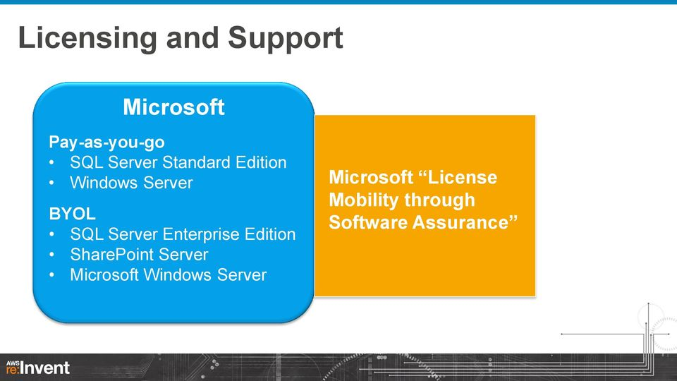 Enterprise Edition SharePoint Server Microsoft Windows