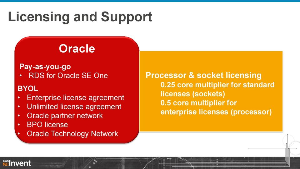 Oracle Technology Network Processor & socket licensing 0.