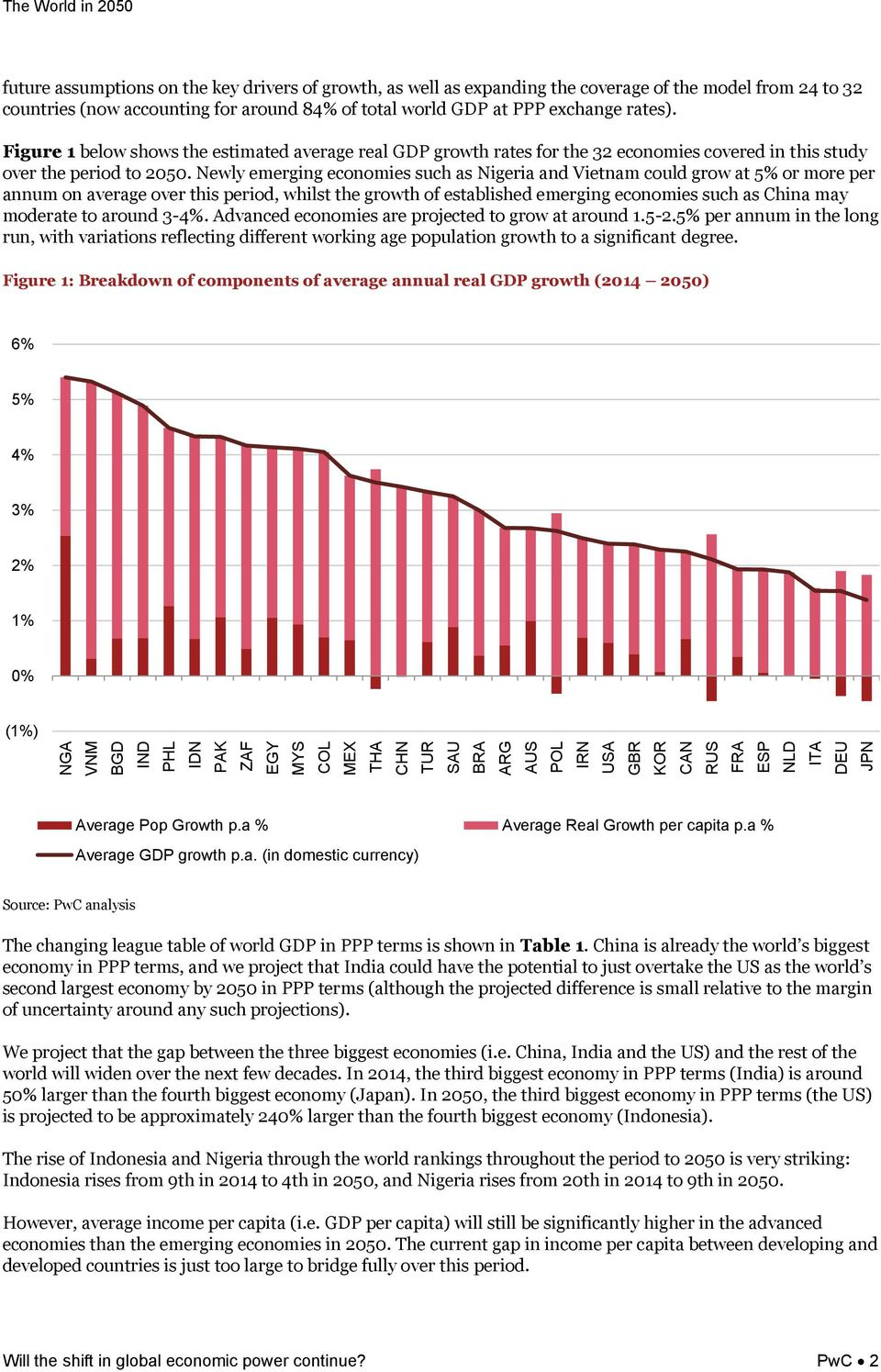 Figure 1 below shows the estimated average real GDP growth rates for the 32 economies covered in this study over the period to 2050.