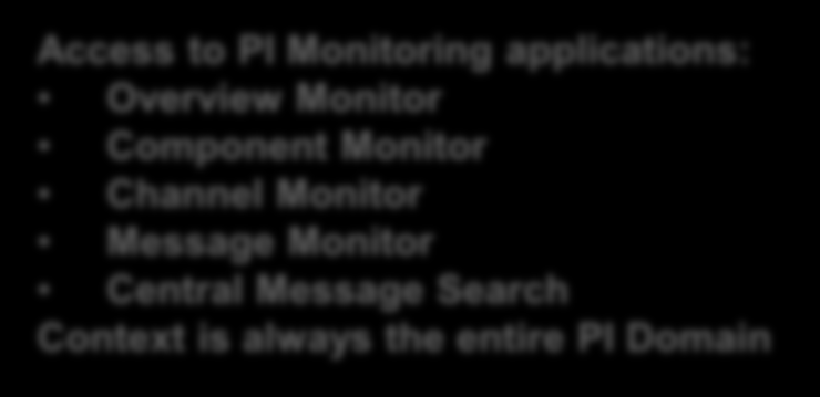 Central PI Monitoring with SAP Solution Manager Access to PI Monitoring Application in Technical Monitoring Workcenter Monitoring of multiple PI Domains Access to PI Monitoring applications: