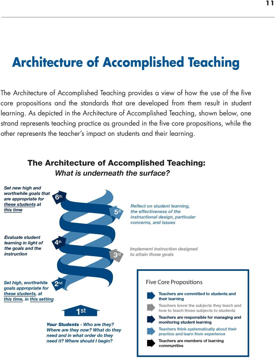 As depicted in the Architecture of Accomplished Teaching, shown below, one strand represents teaching practice as grounded in the five core propositions, while the other represents the teacher s