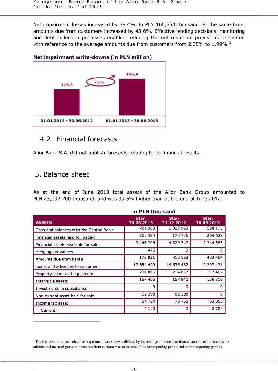 1,99%. 3 Net impairment write-downs (in PLN million) 4.2 Financial forecasts Alior Bank S.A. did not publish forecasts relating to its financial results. 5.