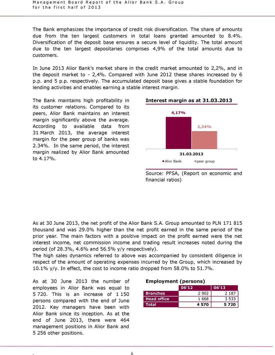 In June 2013 Alior Bank s market share in the credit market amounted to 2,2%, and in the deposit market to - 2,4%. Compared with June 2012 these shares increased by 6 p.p. and 5 p.p. respectively.