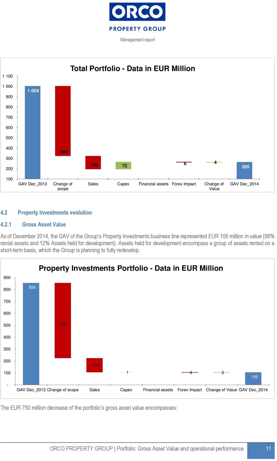 14 4.2 Property Investments evolution 4.2.1 Gross Asset Value As of December 2014, the GAV of the Group s Property Investments business line represented EUR 106 million in value (88% rental assets and 12% Assets held for development).