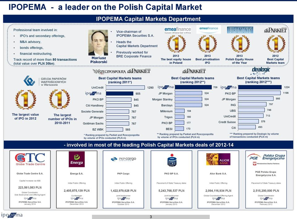 Capital Markets team The largest value of IPO in 2012 The largest number of IPOs in 2010-2011 UniCredit PKO BP Citi Handlowy Societe Generale JP Morgan Goldman Sachs BZ WBK Best Capital Markets teams