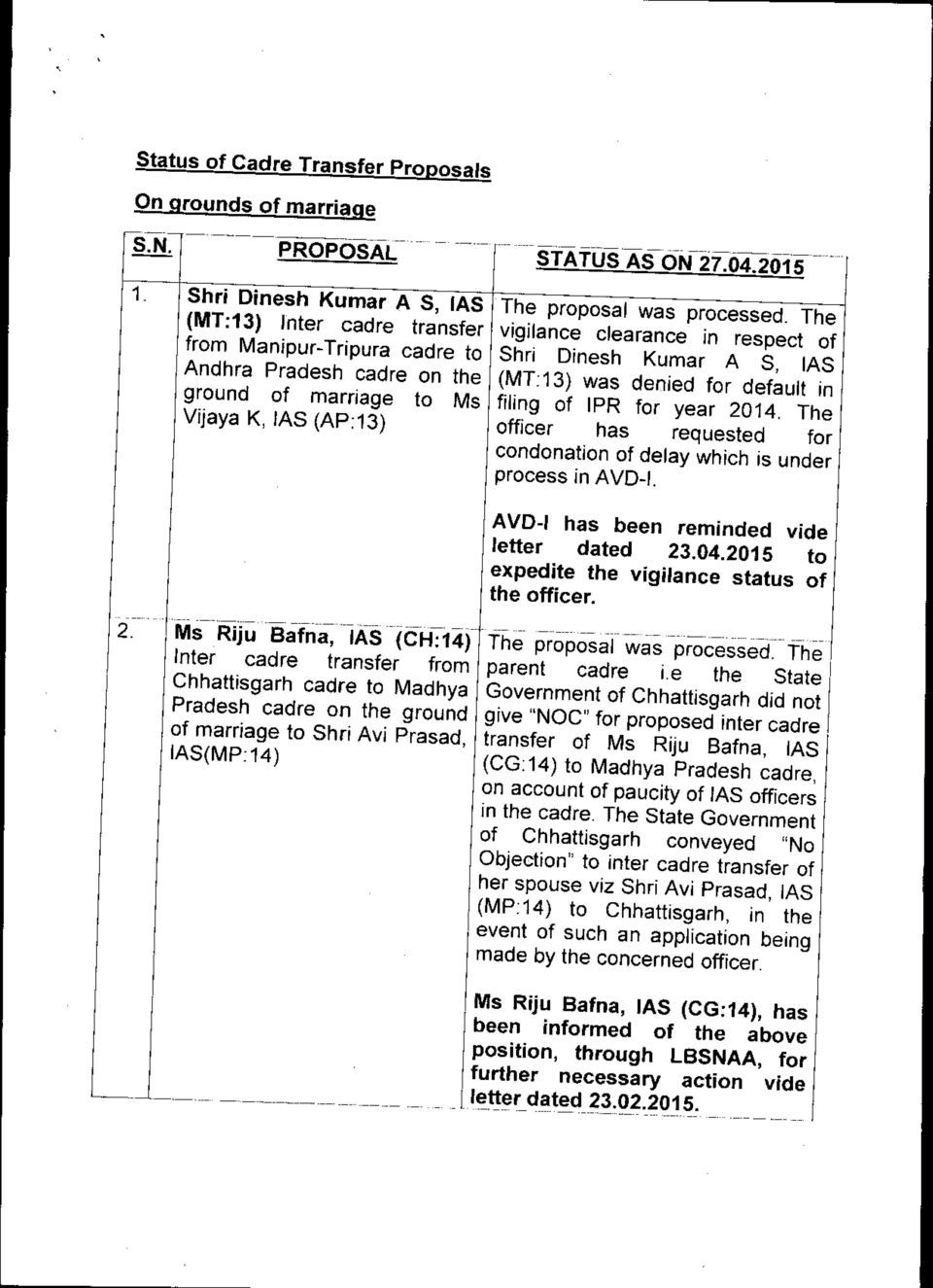 Dinesh Kumar A S, IAS (MT:13) was denied for default in filing of IPR for year 2014. The officer has requested for condonation of delay which is under process in AVD-I.