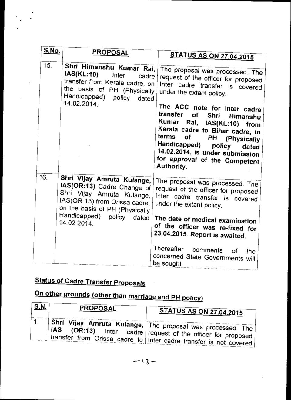 The ACC note for inter cadre transfer of Shri Himanshu Kumar Rai, las(kl:10) from Kerala cadre to Bihar cadre, in terms of PH (Physically 14.02.