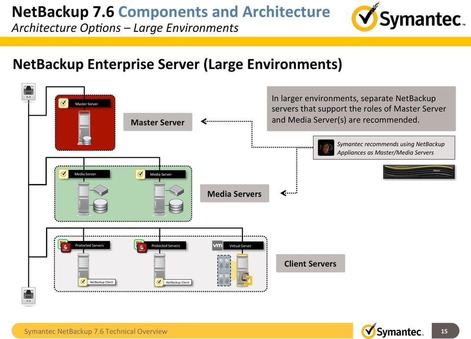 Netbackup 76 technical overview symantec backup and recovery server master server in larger environments separate netbackup servers that support the roles of master malvernweather Choice Image