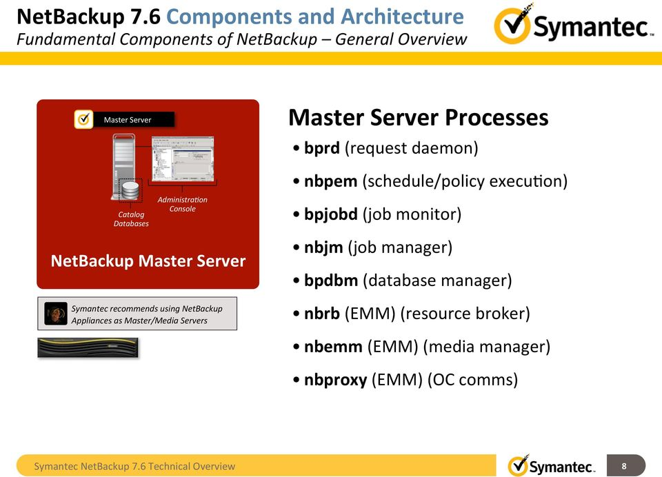 Netbackup 76 technical overview symantec backup and recovery administradon console netbackup master server master server processes bprd request daemon nbpem schedule malvernweather Choice Image
