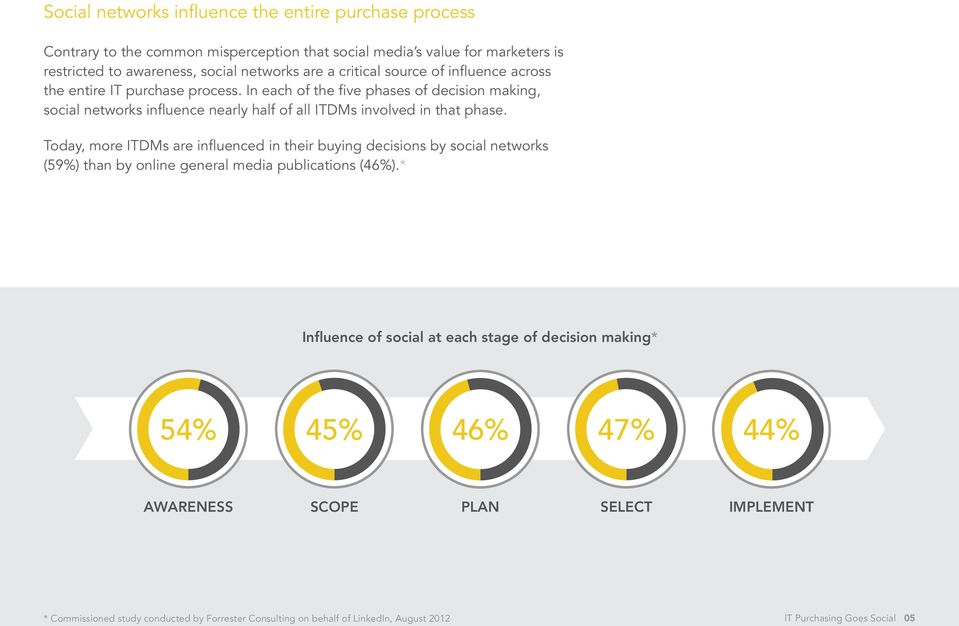 In each of the five phases of decision making, social networks influence nearly half of all ITDMs involved in that phase.