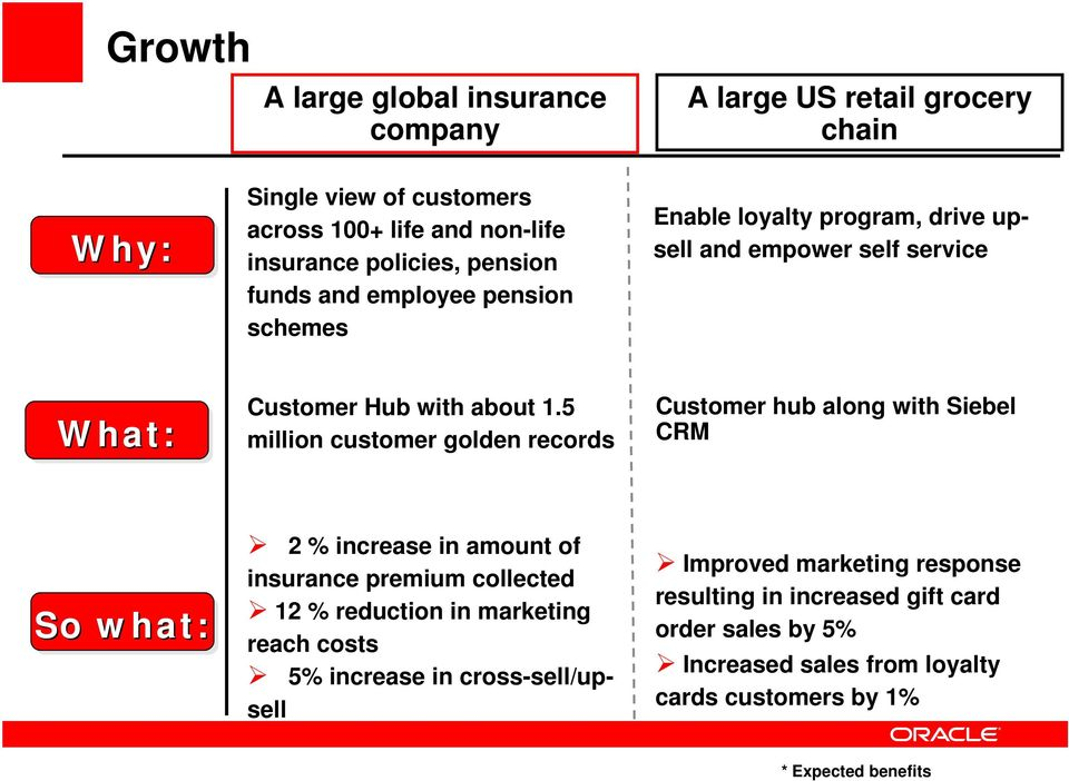 5 million customer golden records Customer hub along with Siebel CRM So what: 2 % increase in amount of insurance premium collected 12 % reduction in marketing