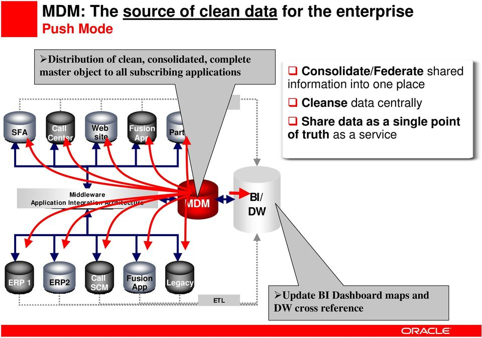 information into one place Cleanse data centrally Share data as a single point of truth as a service Middleware