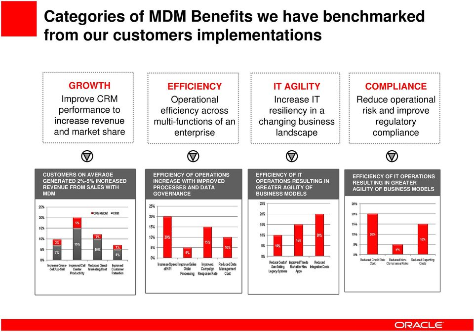 improve regulatory compliance CUSTOMERS ON AVERAGE GENERATED 2%-5% INCREASED REVENUE FROM SALES WITH MDM EFFICIENCY OF OPERATIONS INCREASE WITH IMPROVED PROCESSES