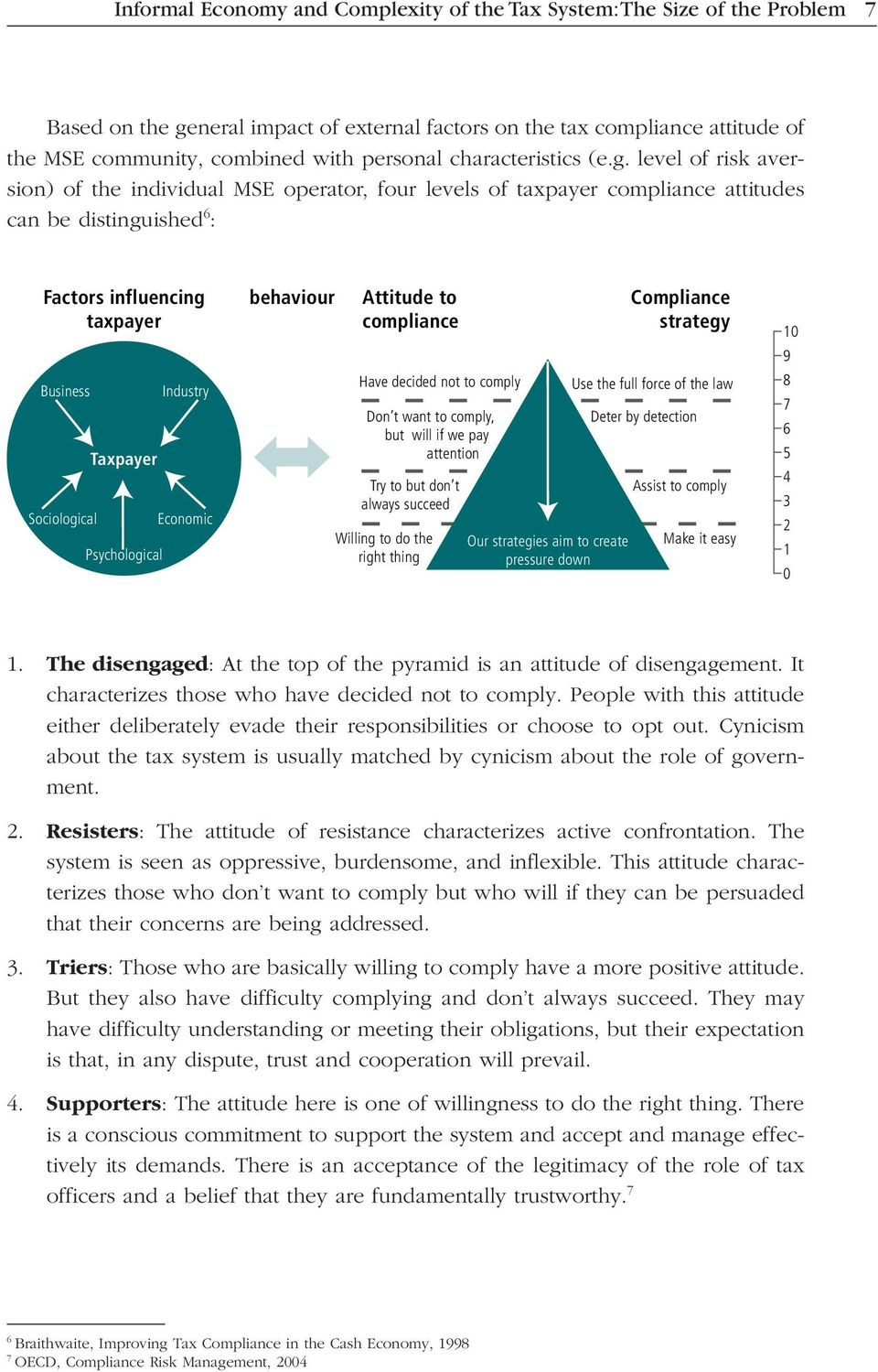 level of risk aversion) of the individual MSE operator, four levels of taxpayer compliance attitudes can be distinguished 6 : Factors influencing taxpayer Business Sociological Taxpayer Psychological