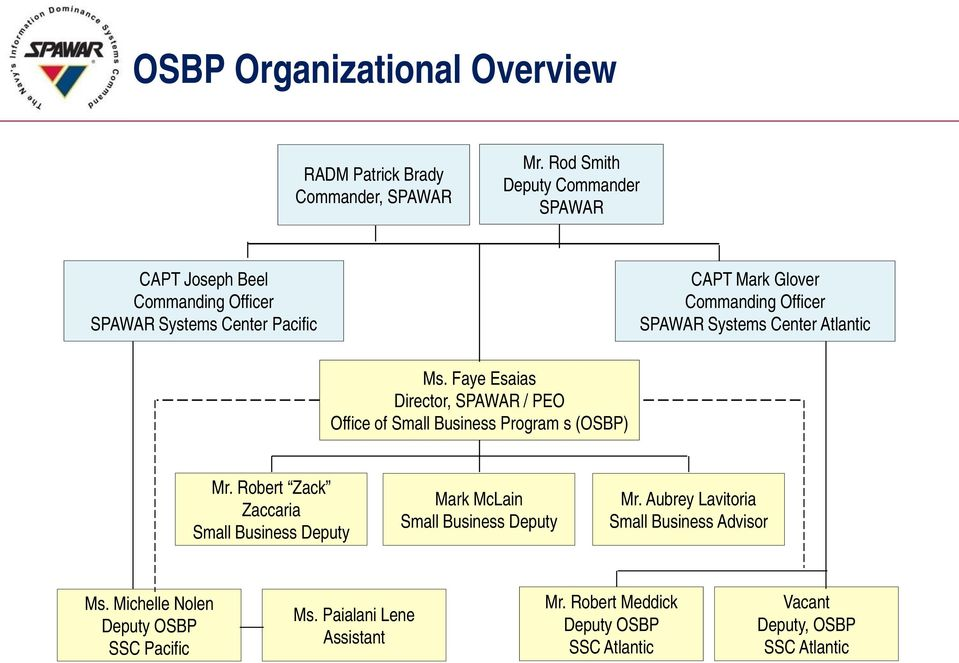 Systems Center Atlantic Ms. Faye Esaias Director, SPAWAR / PEO Office of Small Business Program s (OSBP) Mr.