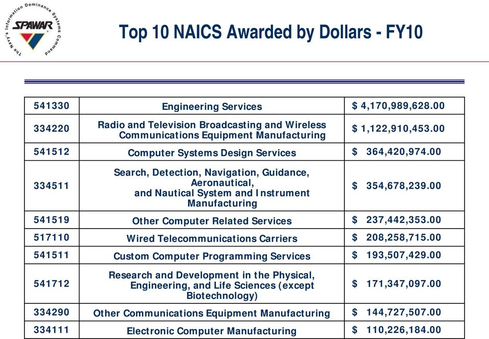 00 541519 Other Computer Related Services $ 237,442,353.00 517110 Wired Telecommunications Carriers $ 208,258,715.00 541511 Custom Computer Programming Services $ 193,507,429.