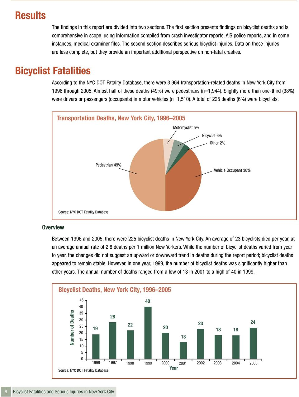 examiner files. The second section describes serious bicyclist injuries. Data on these injuries are less complete, but they provide an important additional perspective on non-fatal crashes.