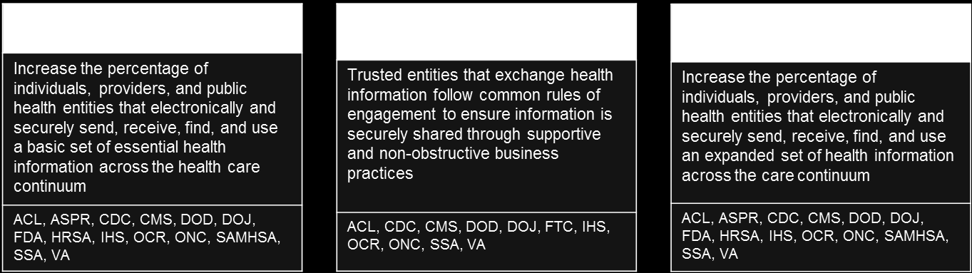 Objective 2A: Enable individuals, providers, and public health entities to securely send, receive, find, and use electronic health information Since the passage of the HITECH Act, certain types of