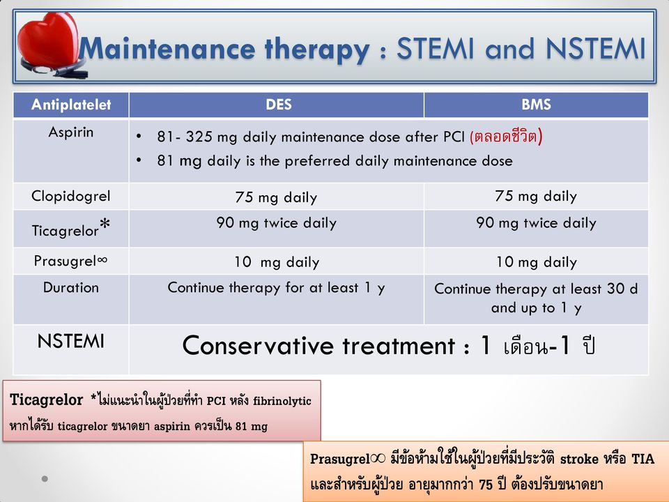 therapy for at least 1 y Continue therapy at least 30 d and up to 1 y NSTEMI Conservative treatment : 1 เด อน-1 ป Ticagrelor *ไม แนะน าในผ ป วยท ทา PCI หล ง