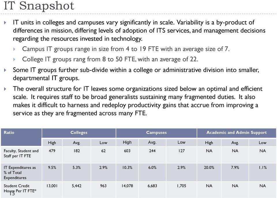 Campus IT groups range in size from 4 to 19 FTE with an average size of 7. College IT groups rang from 8 to 50 FTE, with an average of 22.