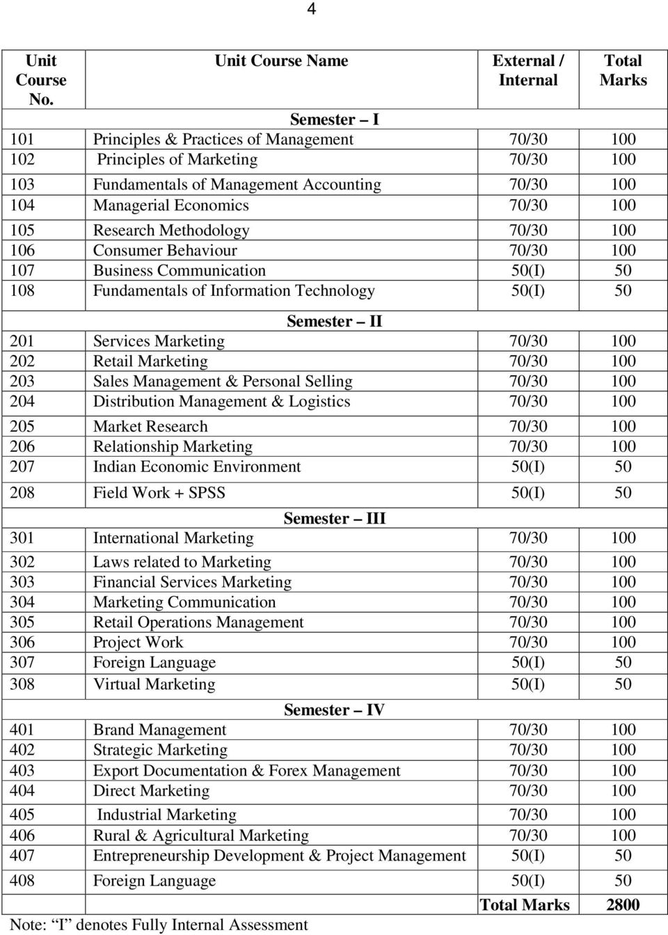 100 104 Managerial Economics 70/30 100 105 Research Methodology 70/30 100 106 Consumer Behaviour 70/30 100 107 Business Communication 50(I) 50 108 Fundamentals of Information Technology 50(I) 50