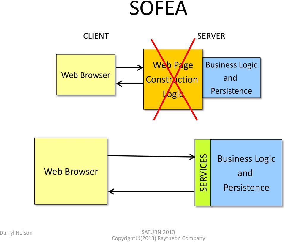 and Persistence Web Browser Business Logic
