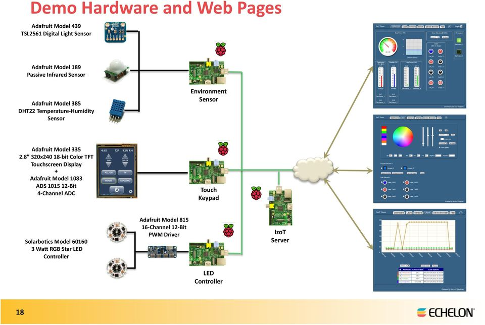 Using the Raspberry Pi to Prototype the Industrial Internet