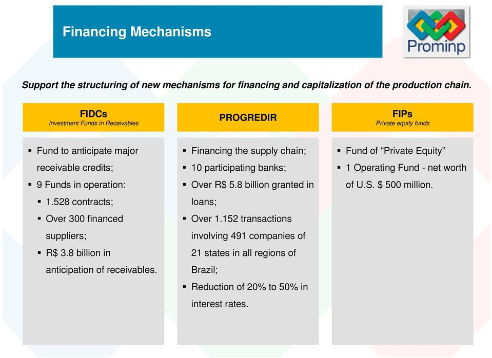 528 contracts; Over 300 financed suppliers; R$ 3.8 billion in anticipation of receivables. Financing the supply chain; 10 participating banks; Over R$ 5.