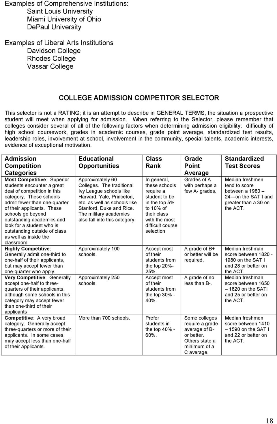 When referring to the Selector, please remember that colleges consider several of all of the following factors when determining admission eligibility: difficulty of high school coursework, grades in