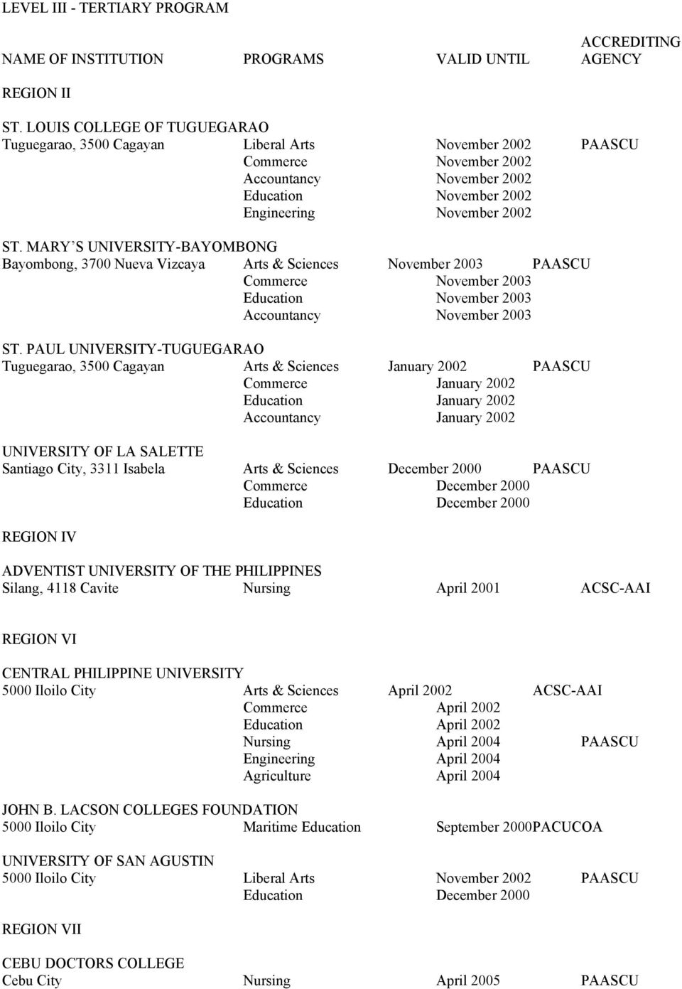 MARY S UNIVERSITY-BAYOMBONG Bayombong, 3700 Nueva Vizcaya Arts & Sciences November 2003 PAASCU Commerce November 2003 Education November 2003 Accountancy November 2003 ST.