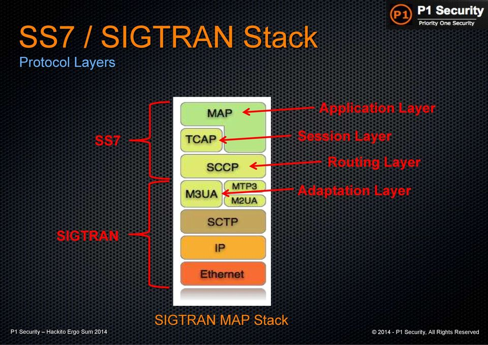 Session Layer Routing Layer