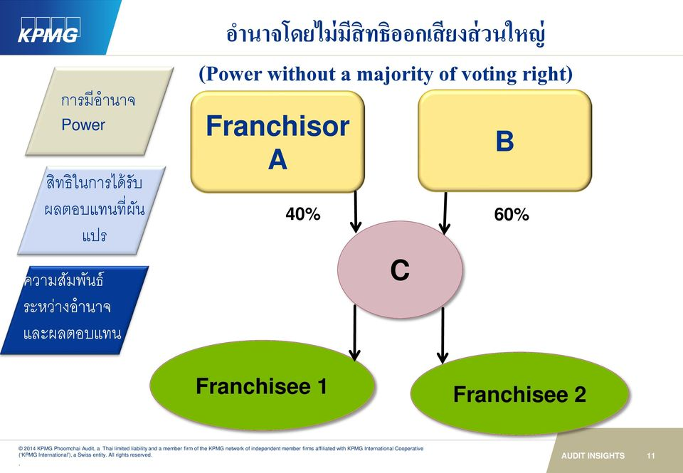 a majority of voting right) Franchisor A 40% C B 60% Franchisee 1