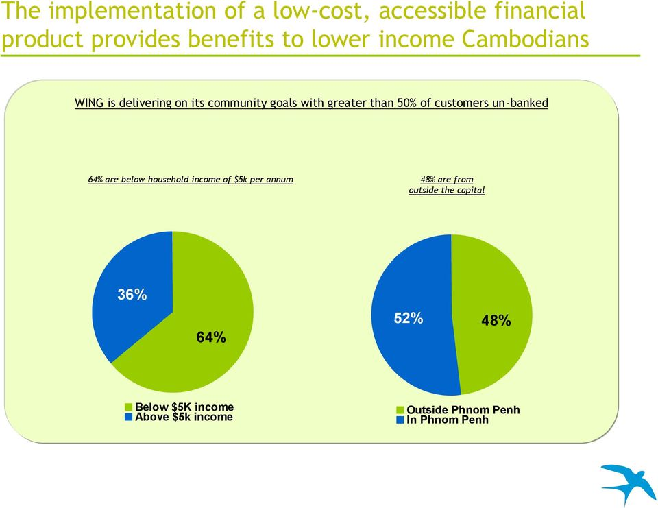 customers un-banked 64% are below household income of $5k per annum 48% are from outside