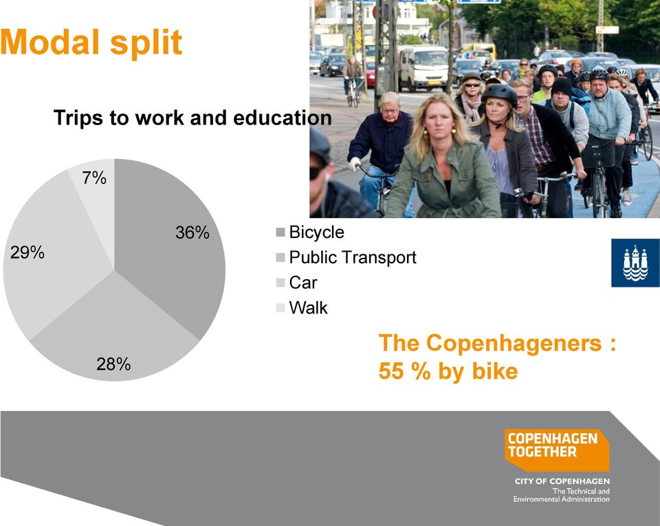 7% 29% 36% Bicycle Public Transport