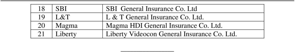 20 Magma Magma HDI General Insurance Co. Ltd.