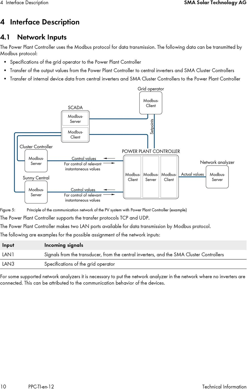 inverters and SMA Cluster Controllers Transfer of internal device data from central inverters and SMA Cluster Controllers to the Power Plant Controller Figure 5: Principle of the communication