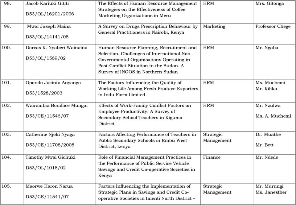 factors affecting project implementation amongst non For the success of a project to manage these factors in the best possible mannerthe aim of this paper is to understand the relationship among critical success factors (csf) in project management and the outcome of projects, from a contingency perspective.