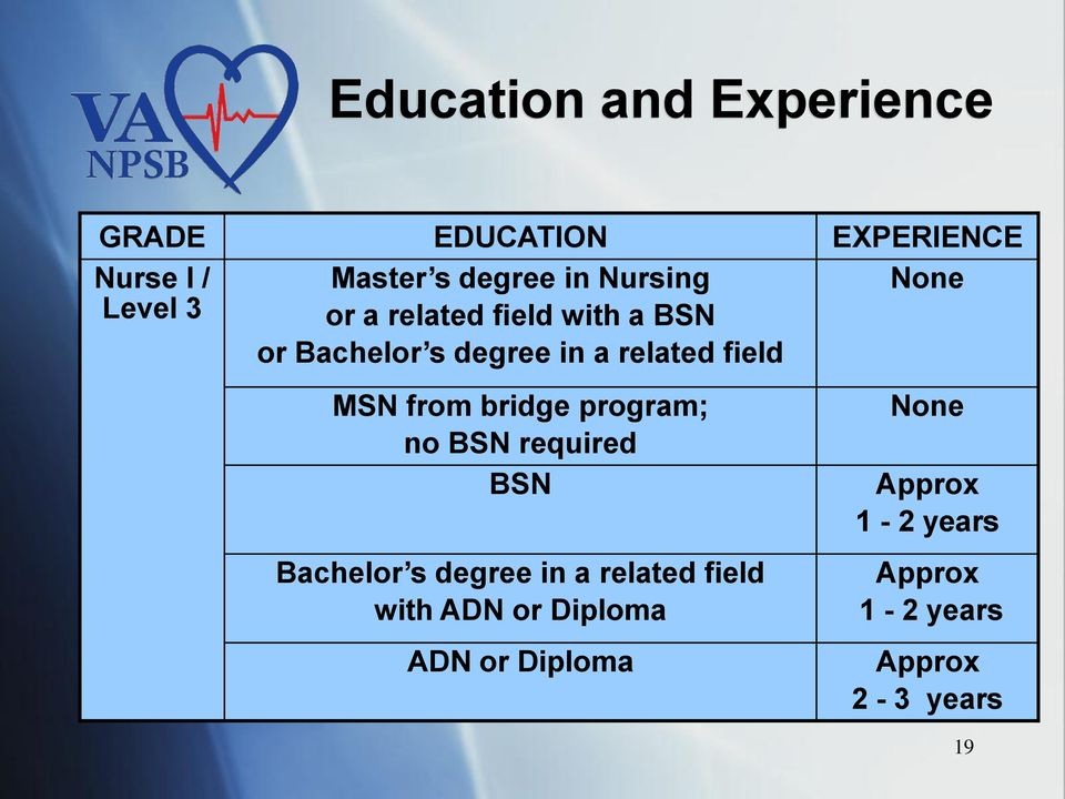 difference between associate degree nurse and Differences in competencies between nurses prepared at the associate degree level versus baccalaureate degree level in nursing grand canyon university.
