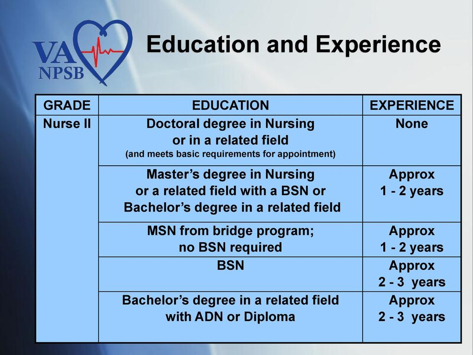 with a BSN or Bachelor s degree in a related field MSN from bridge program; no BSN required BSN Bachelor s