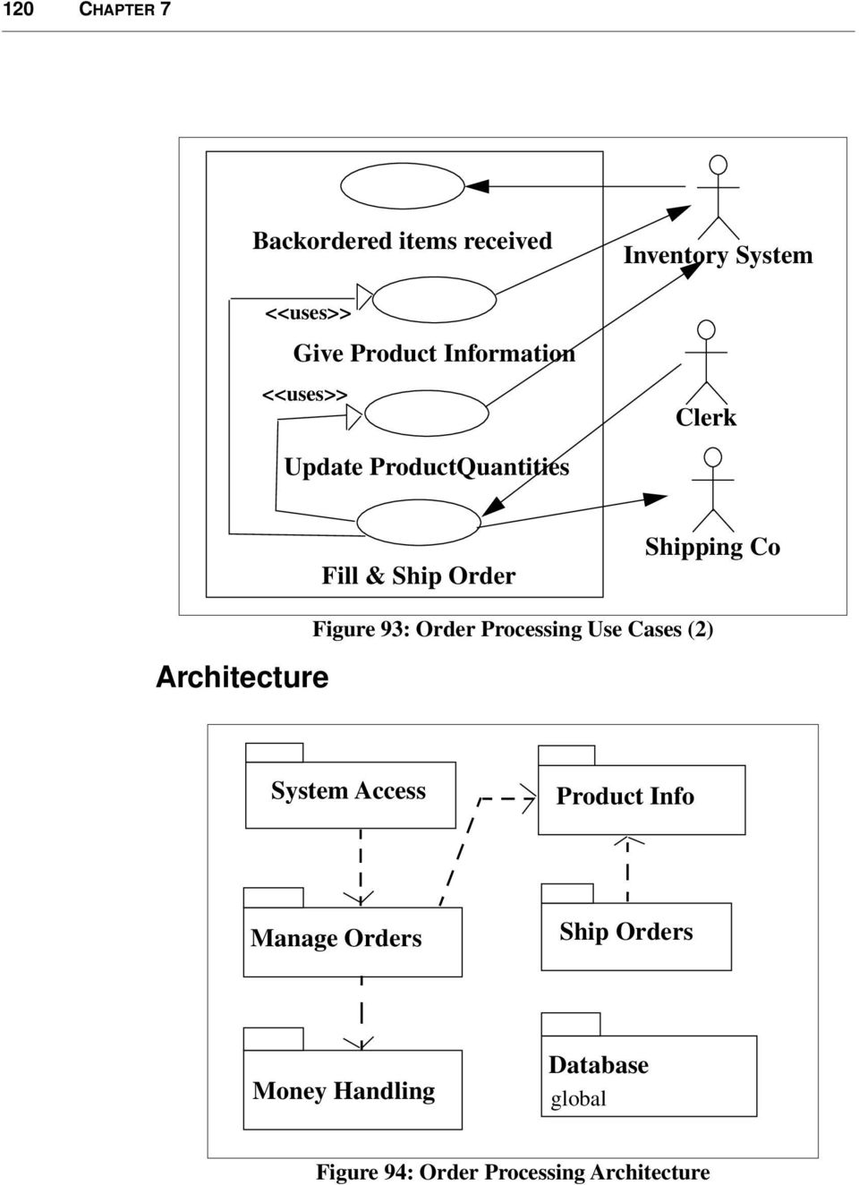Architecture Figure 93: Order Processing Use Cases (2) System Access Product Info