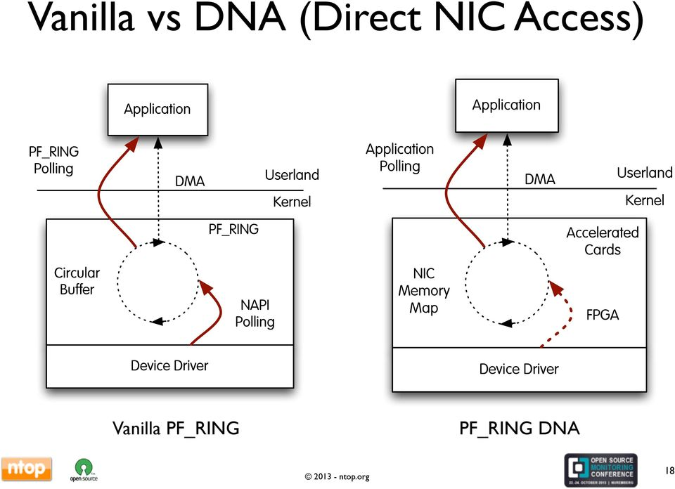 Kernel PF_RING Accelerated Cards Circular Buffer NAPI Polling NIC