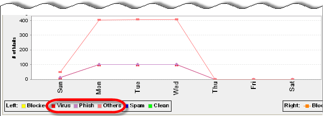 Trend Micro Hosted Email Security Administrator s Guide Graph 2 Number of each kind of email: spam and clean only Each line represents the number of a kind of email at each interval, as shown in