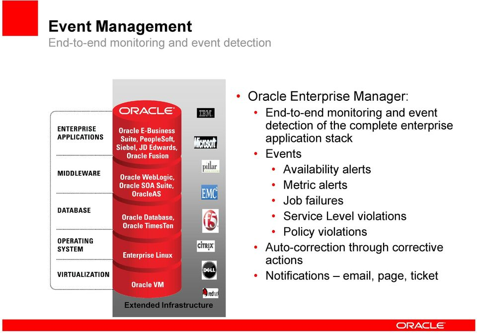 Events Availability alerts Metric alerts Job failures Service Level violations Policy