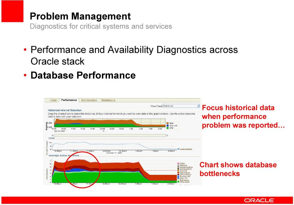 Oracle stack Database Performance Focus historical data